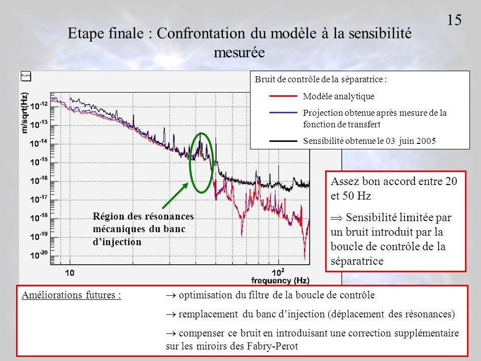Etape finale : Confrontation du modèle à la sensibilité mesurée Bruit de contrôle de la séparatrice : Modèle analytique Projection obtenue aprèsmesure