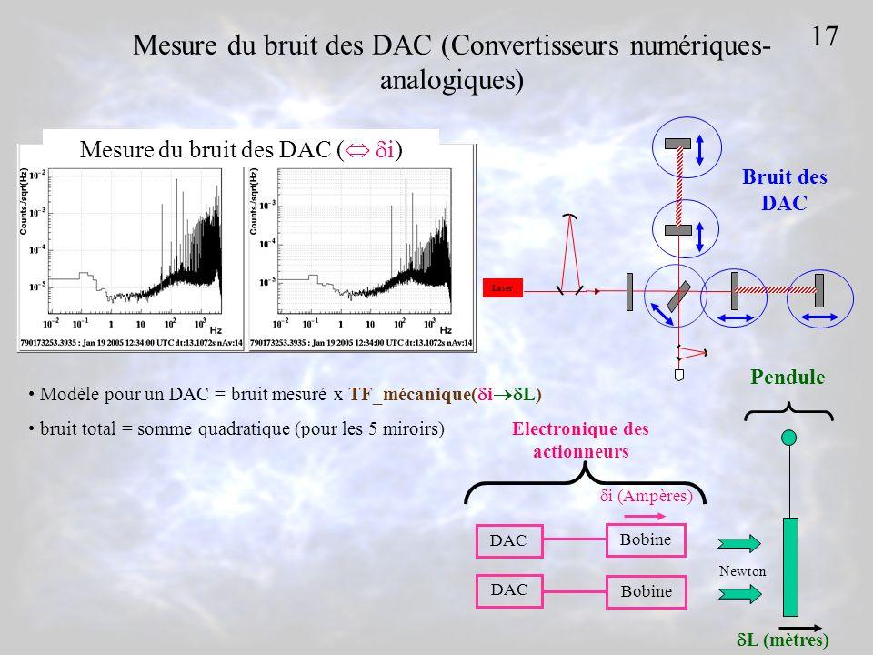 Mesure du bruit des DAC (Convertisseurs numériques- analogiques) Bruit des DAC Laser Modèle pour un DAC = bruit mesuré x TF_mécanique( i L) bruit total = somme quadratique (pour les 5 miroirs) Mesure du bruit des DAC ( i) DAC Bobine i (Ampères) Newton Electronique des actionneurs Pendule L (mètres) 17