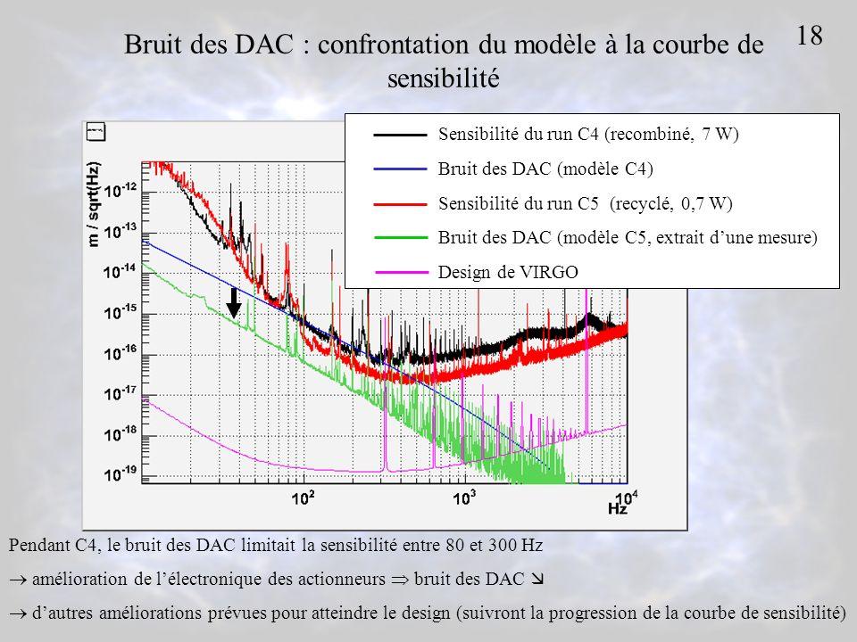 Bruit des DAC : confrontation du modèle à la courbe de sensibilité Pendant C4, le bruit des DAC limitait la sensibilité entre 80 et 300 Hz amélioration de lélectronique des actionneurs bruit des DAC dautres améliorations prévues pour atteindre le design (suivront la progression de la courbe de sensibilité) Sensibilité du run C4 (recombiné, 7 W) Bruit des DAC (modèle C4) Sensibilité du run C5(recyclé, 0,7 W) Bruit des DAC (modèle C5, extrait dune mesure) Design de VIRGO 18