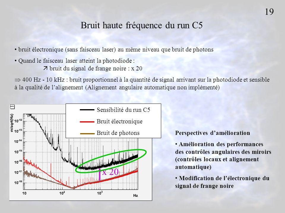 Bruit haute fréquence du run C5 Sensibilité du run C5 Bruit électronique Bruit de photons x 20 bruit électronique (sans faisceau laser) au même niveau