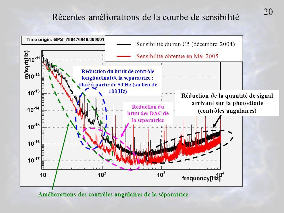 Récentes améliorations de la courbe de sensibilité Sensibilité du run C5 (décembre 2004) Sensibilité obtenue en Mai 2005 Réduction de la quantité de signal arrivant sur la photodiode (contrôles angulaires) Réduction du bruit de contrôle longitudinal de la séparatrice : filtré à partir de 50 Hz (au lieu de 100 Hz) Réduction du bruit des DAC de la séparatrice Améliorations des contrôles angulaires de la séparatrice 20