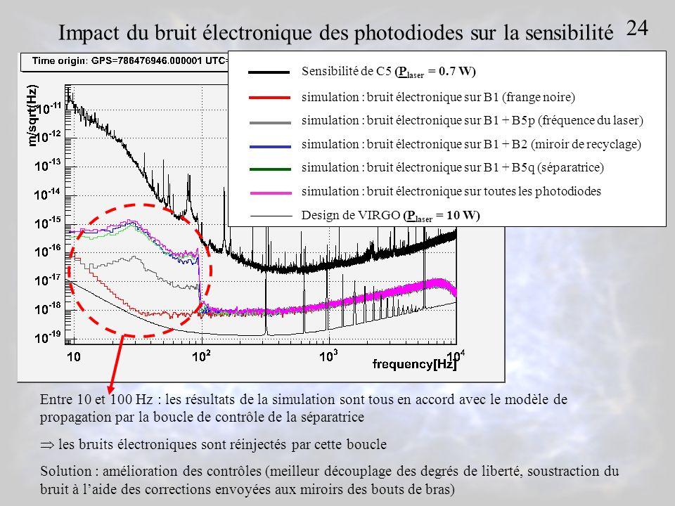 Sensibilité de C5 (P laser = 0.7 W) simulation : bruit électronique sur B1 (frange noire) simulation : bruit électronique sur B1 + B5p (fréquence du laser) simulation : bruit électronique sur B1 + B2 (miroir de recyclage) simulation : bruit électronique sur B1 + B5q (séparatrice) simulation : bruit électronique sur toutes les photodiodes Design de VIRGO (P laser = 10 W) Entre 10 et 100 Hz : les résultats de la simulation sont tous en accord avec le modèle de propagation par la boucle de contrôle de la séparatrice les bruits électroniques sont réinjectés par cette boucle Solution : amélioration des contrôles (meilleur découplage des degrés de liberté, soustraction du bruit à laide des corrections envoyées aux miroirs des bouts de bras) 24 Impact du bruit électronique des photodiodes sur la sensibilité