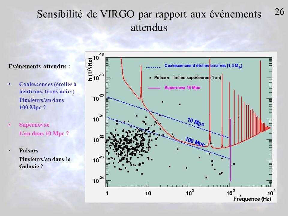 Sensibilité de VIRGO par rapport aux événements attendus Evénements attendus : Coalescences (étoiles à neutrons, trous noirs) Plusieurs/an dans 100 Mp