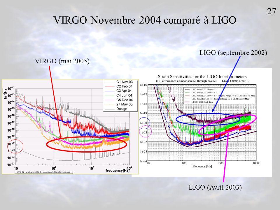VIRGO Novembre 2004 comparé à LIGO LIGO (septembre 2002) 27 VIRGO (mai 2005) LIGO (Avril 2003)
