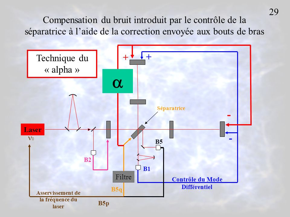 Laser 0 + - Contrôle du Mode Différentiel B5 Séparatrice Asservissement de la fréquence du laser B5p B5q B1 B2 Compensation du bruit introduit par le contrôle de la séparatrice à laide de la correction envoyée aux bouts de bras 29 + - Filtre Technique du « alpha »