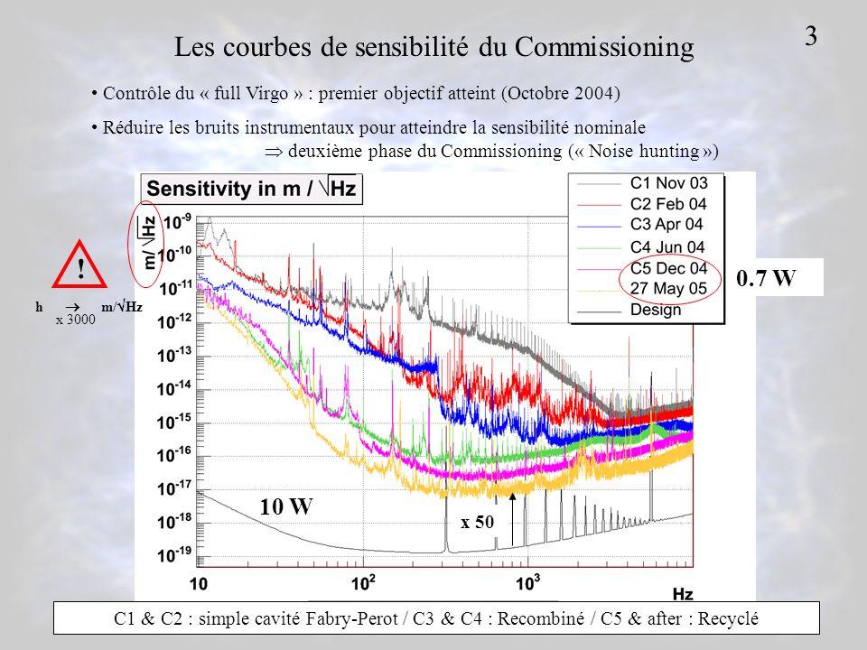 Les courbes de sensibilité du Commissioning ! h m/ Hz x 3000 C1 & C2 : simple cavité Fabry-Perot / C3 & C4 : Recombiné / C5 & after : Recyclé 10 W 0.7