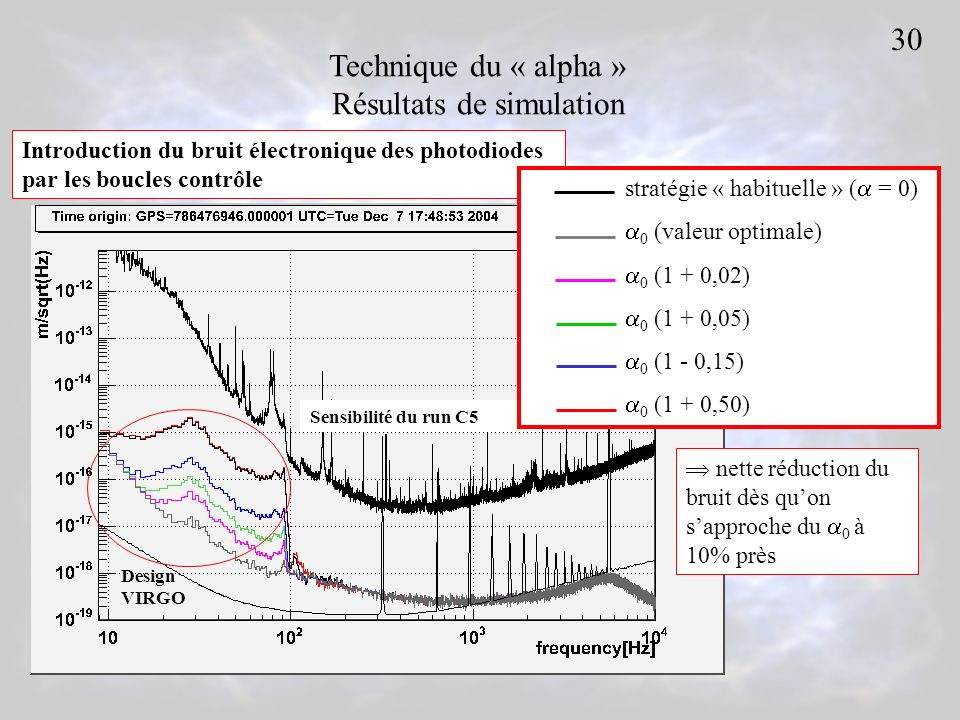 Technique du « alpha » Résultats de simulation Sensibilité du run C5 Design VIRGO Introduction du bruit électronique des photodiodes par les boucles c