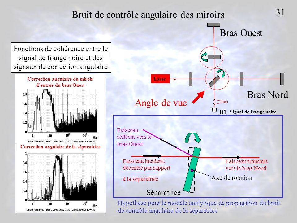 Bruit de contrôle angulaire des miroirs Fonctions de cohérence entre le signal de frange noire et des signaux de correction angulaire 31 Correction an