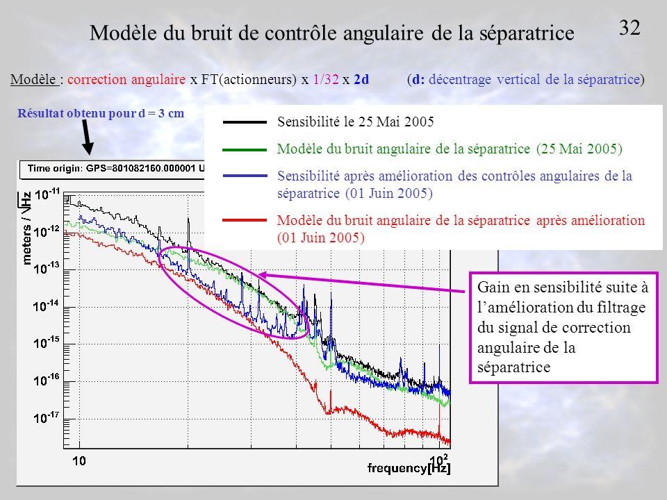 Sensibilité le 25 Mai 2005 Modèle du bruit angulaire de la séparatrice (25 Mai 2005) Sensibilité après amélioration des contrôles angulaires de la séparatrice (01 Juin 2005) Modèle du bruit angulaire de la séparatrice après amélioration (01 Juin 2005) Modèle : correction angulaire x FT(actionneurs) x 1/32 x 2d(d: décentrage vertical de la séparatrice) Modèle du bruit de contrôle angulaire de la séparatrice Résultat obtenu pour d = 3 cm Gain en sensibilité suite à lamélioration du filtrage du signal de correction angulaire de la séparatrice 32
