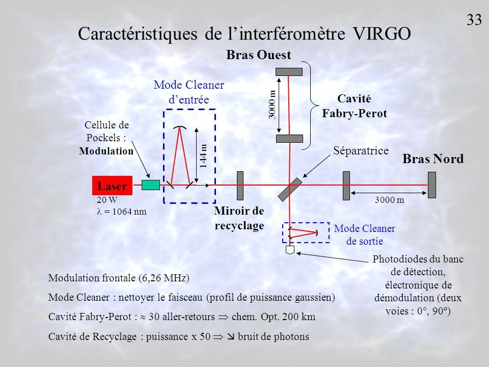 Caractéristiques de linterféromètre VIRGO Laser 3000 m Cavité Fabry-Perot 3000 m 144 m Mode Cleaner dentrée 20 W = 1064 nm Cellule de Pockels : Modulation Miroir de recyclage Séparatrice Mode Cleaner de sortie Photodiodes du banc de détection, électronique de démodulation (deux voies : 0°, 90º) Bras Ouest Bras Nord Modulation frontale (6,26 MHz) Mode Cleaner : nettoyer le faisceau (profil de puissance gaussien) Cavité Fabry-Perot : 30 aller-retours chem.