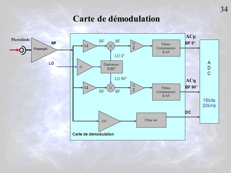 Carte de démodulation G2G2 RFBF LO 0° G2G2 Filtres Compression & AA RFBF LO 90° Déphaseur 0/90° BF 0° BF 90° G DC LO Préampli. RF Filtres Compression