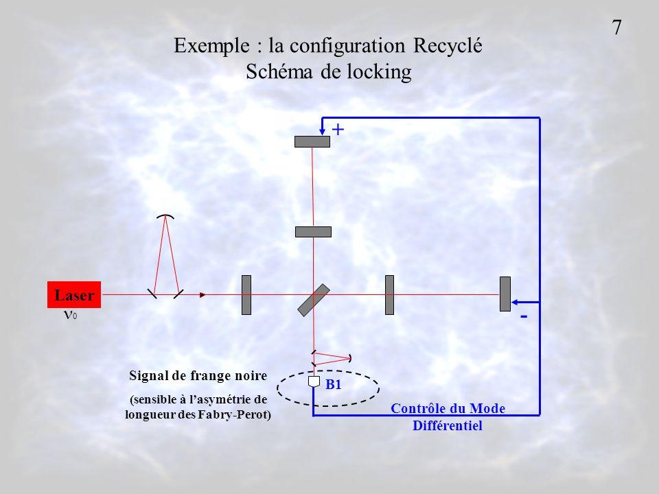 Laser 0 B1 + - Contrôle du Mode Différentiel Signal de frange noire (sensible à lasymétrie de longueur des Fabry-Perot) Exemple : la configuration Recyclé Schéma de locking 7