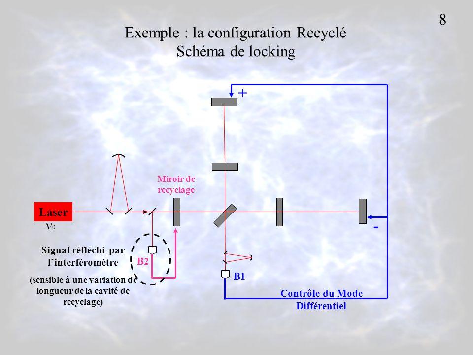 Laser 0 B2 + - Contrôle du Mode Différentiel Miroir de recyclage B1 Exemple : la configuration Recyclé Schéma de locking Signal réfléchi par linterféromètre (sensible à une variation de longueur de la cavité de recyclage) 8