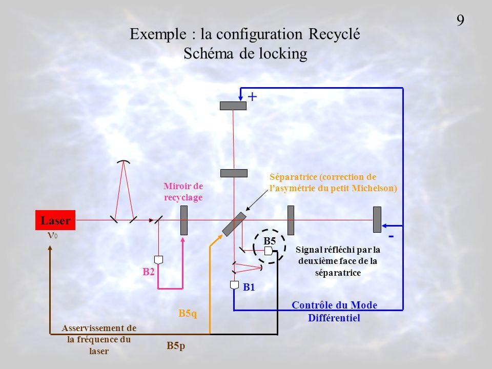 Laser 0 + - Contrôle du Mode Différentiel B5 Miroir de recyclage Séparatrice (correction de lasymétrie du petit Michelson) Asservissement de la fréquence du laser B5p B5q B1 B2 Exemple : la configuration Recyclé Schéma de locking Signal réfléchi par la deuxième face de la séparatrice 9