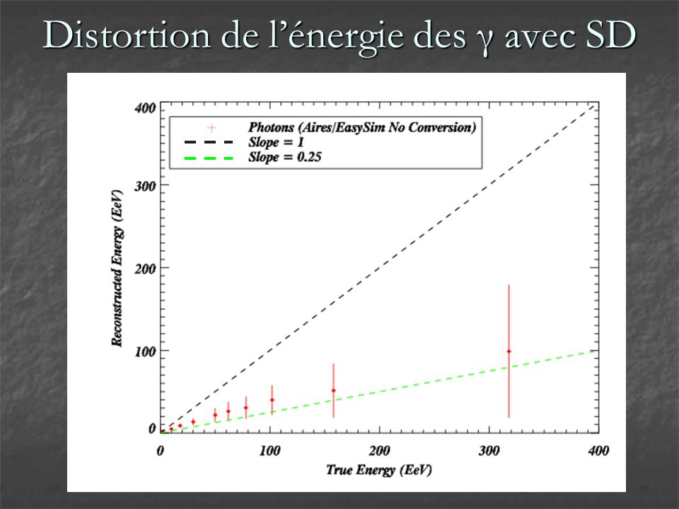 Distortion de lénergie des γ avec SD