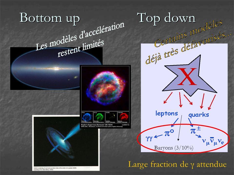 Distortion de lénergie des γ avec SD