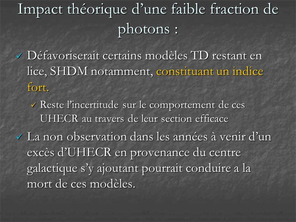 Impact théorique dune faible fraction de photons : Défavoriserait certains modèles TD restant en lice, SHDM notamment, constituant un indice fort.