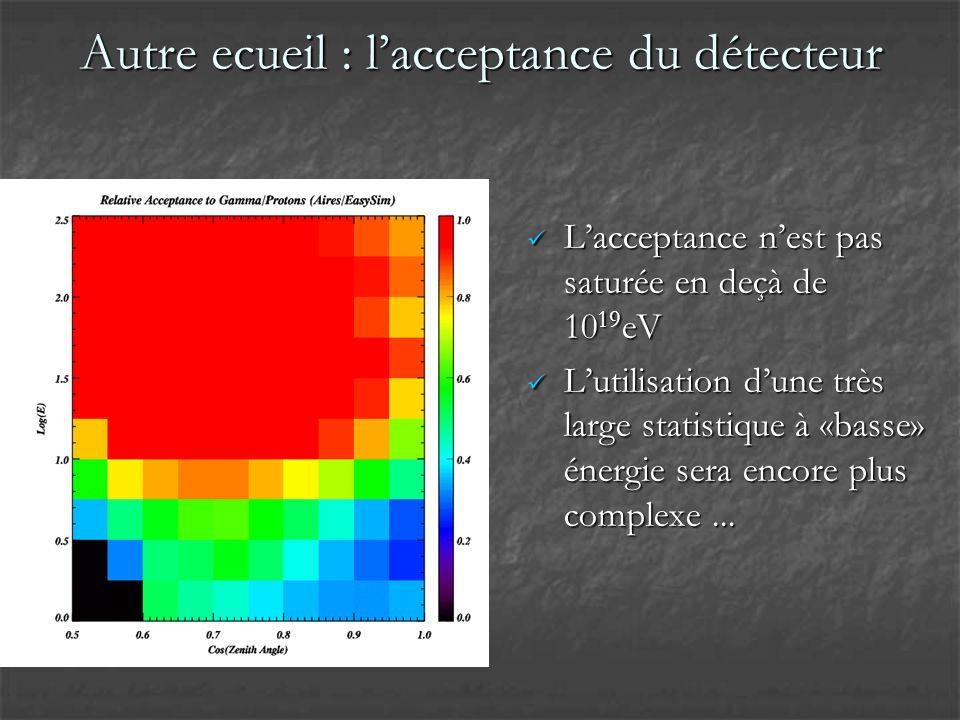 Autre ecueil : lacceptance du détecteur Lacceptance nest pas saturée en deçà de 10 19 eV Lacceptance nest pas saturée en deçà de 10 19 eV Lutilisation dune très large statistique à «basse» énergie sera encore plus complexe...