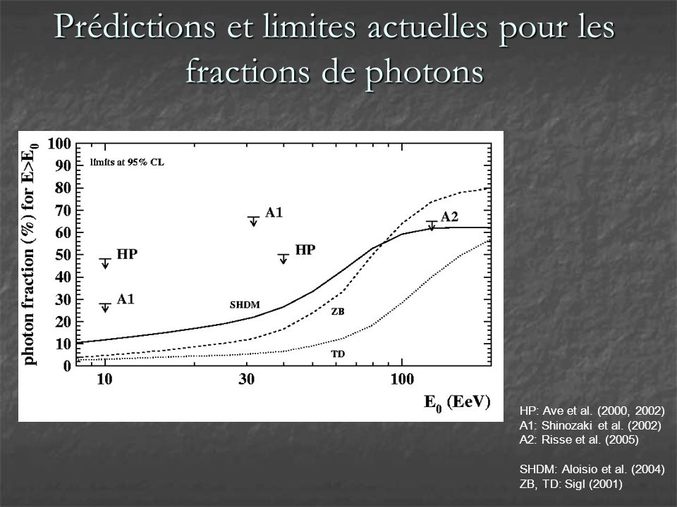 Data sample: Expected vs observed X max if (part of) events were photons, they should fluctuate around the plotted line if (part of) events were photons, they should fluctuate around the plotted line photon X max values 2-3 stand.