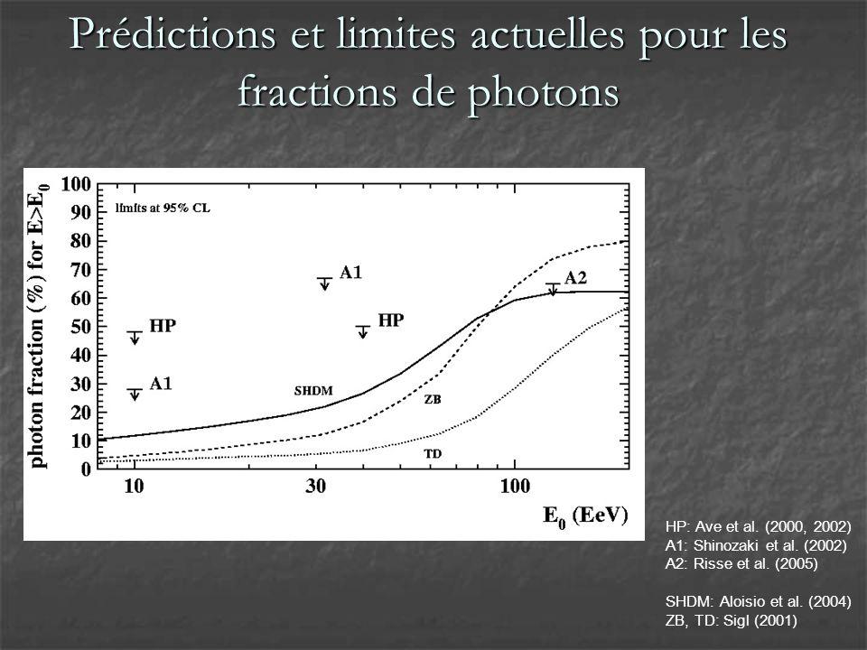 Prédictions et limites actuelles pour les fractions de photons HP: Ave et al.
