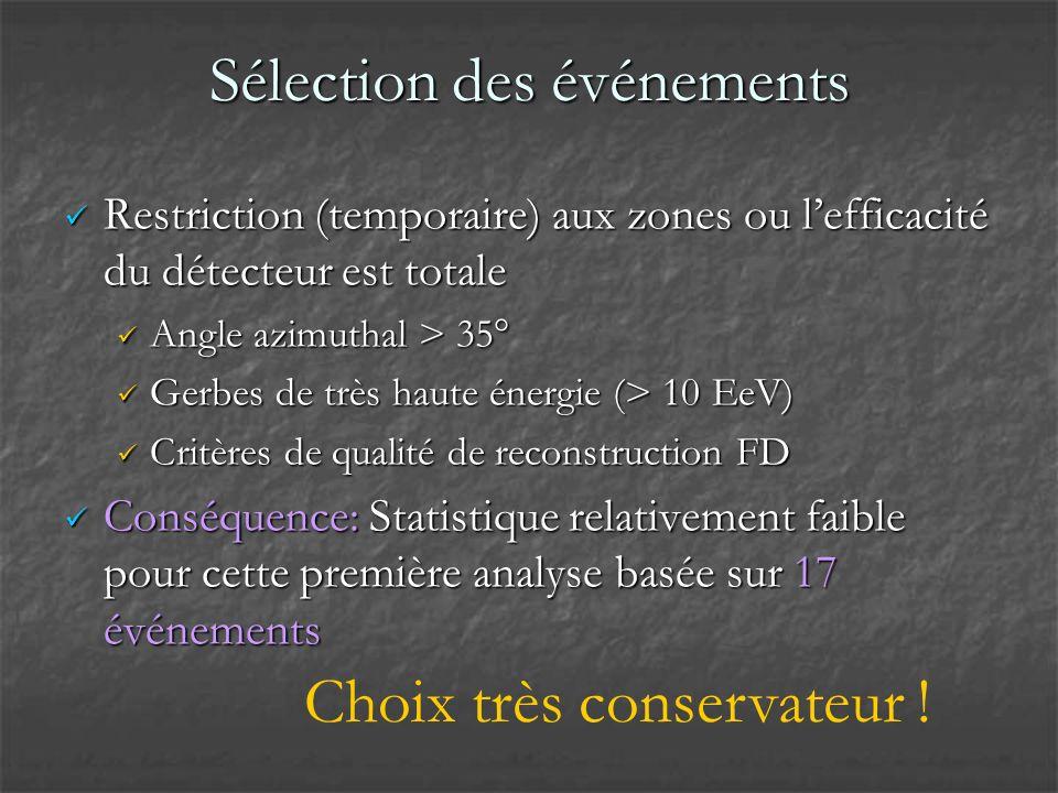 Sélection des événements Restriction (temporaire) aux zones ou lefficacité du détecteur est totale Restriction (temporaire) aux zones ou lefficacité du détecteur est totale Angle azimuthal > 35° Angle azimuthal > 35° Gerbes de très haute énergie (> 10 EeV) Gerbes de très haute énergie (> 10 EeV) Critères de qualité de reconstruction FD Critères de qualité de reconstruction FD Conséquence: Statistique relativement faible pour cette première analyse basée sur 17 événements Conséquence: Statistique relativement faible pour cette première analyse basée sur 17 événements Choix très conservateur !