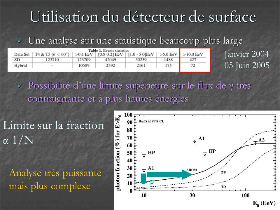 Variables SD pour la recherche de photons Courbure du front de gerbe Temps de montée du signal Proton Photon Développement tardif Composition en muons signal temps μ