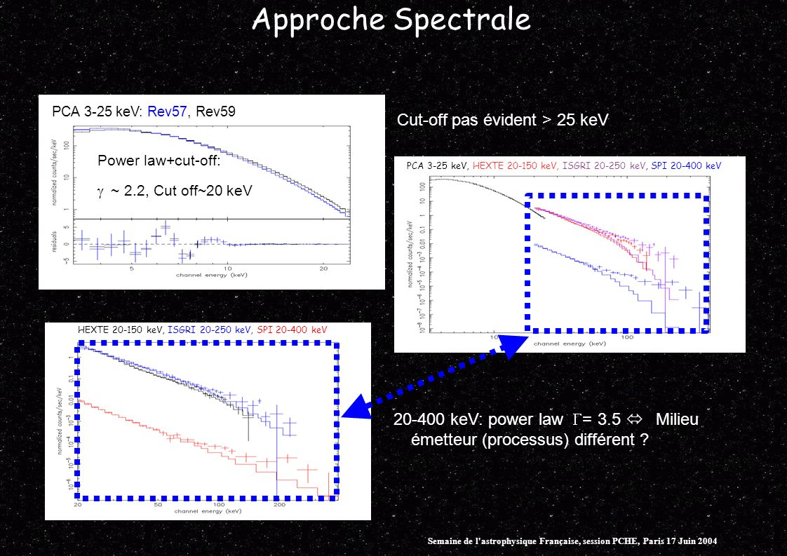 Approche Spectrale Power law+cut-off: ~ 2.2, Cut off~20 keV PCA 3-25 keV: Rev57, Rev59 Cut-off pas évident > 25 keV PCA 3-25 keV, HEXTE keV, ISGRI keV, SPI keV HEXTE keV, ISGRI keV, SPI keV keV: power law = 3.5 Milieu émetteur (processus) différent .