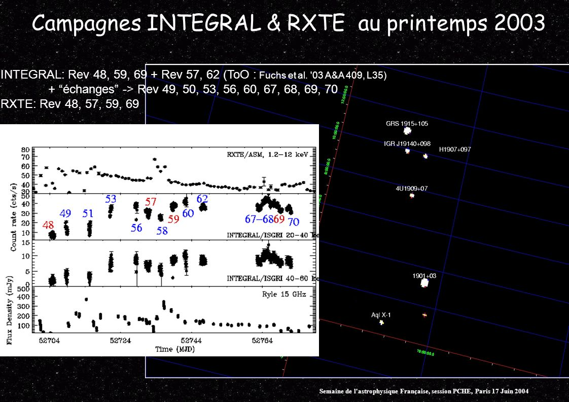 Campagnes INTEGRAL & RXTE au printemps 2003 INTEGRAL: Rev 48, 59, 69 + Rev 57, 62 (ToO : Fuchs et al.