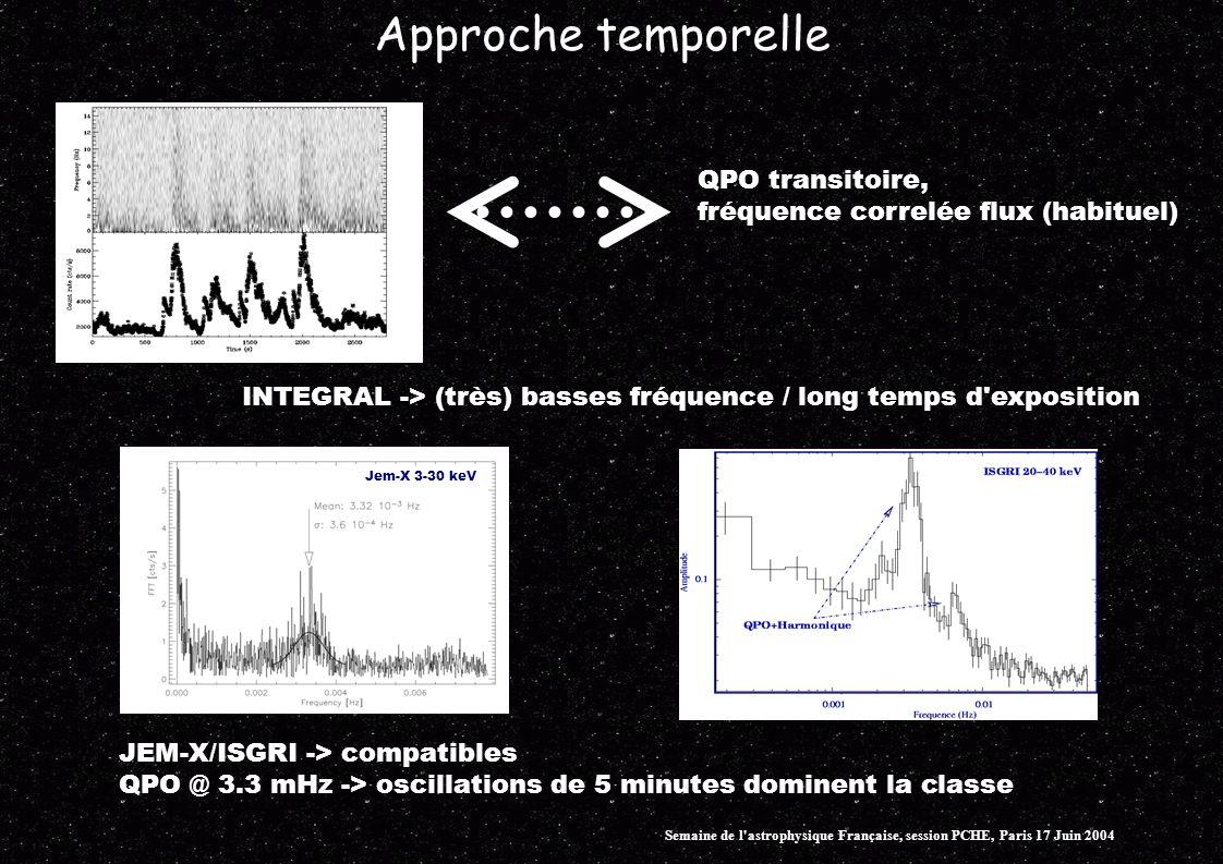 Approche temporelle QPO transitoire, fréquence correlée flux (habituel) INTEGRAL -> (très) basses fréquence / long temps d exposition Jem-X 3-30 keV JEM-X/ISGRI -> compatibles QPO @ 3.3 mHz -> oscillations de 5 minutes dominent la classe Semaine de l astrophysique Française, session PCHE, Paris 17 Juin 2004