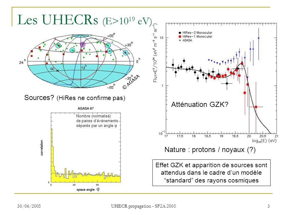 30/06/2005 UHECR propagation - SF2A 2005 3 Les UHECRs (E>10 19 eV) Atténuation GZK? Sources? (HiRes ne confirme pas) Effet GZK et apparition de source