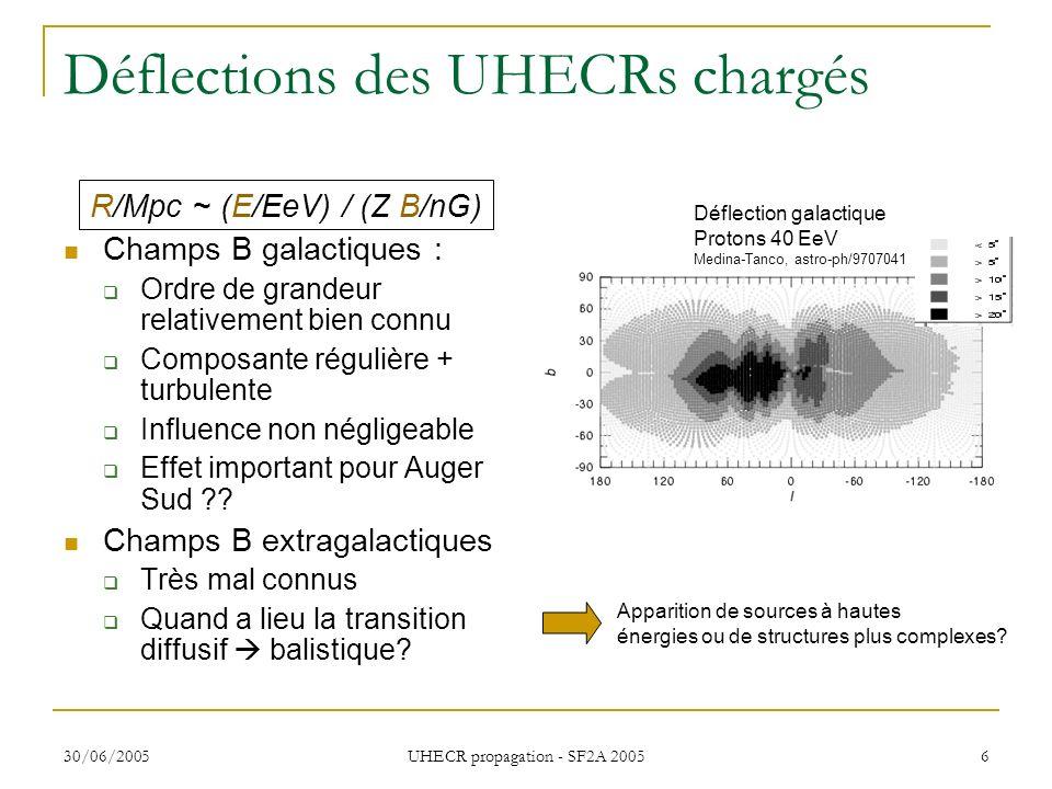 30/06/2005 UHECR propagation - SF2A 2005 6 Déflections des UHECRs chargés R/Mpc ~ (E/EeV) / (Z B/nG) Champs B galactiques : Ordre de grandeur relative