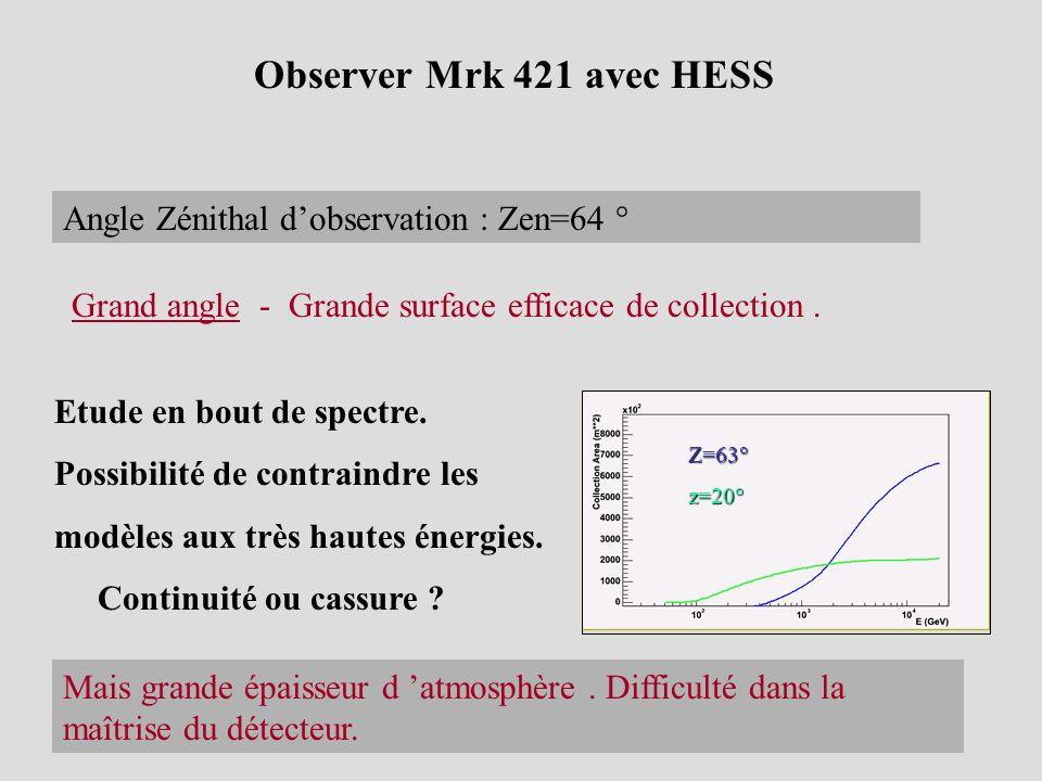 Observer Mrk 421 avec HESS Angle Zénithal dobservation : Zen=64 ° Etude en bout de spectre. Possibilité de contraindre les modèles aux très hautes éne