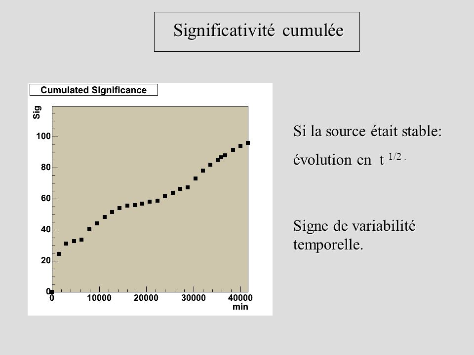 Significativité cumulée Significativité cumulée Si la source était stable: évolution en t 1/2. Signe de variabilité temporelle.