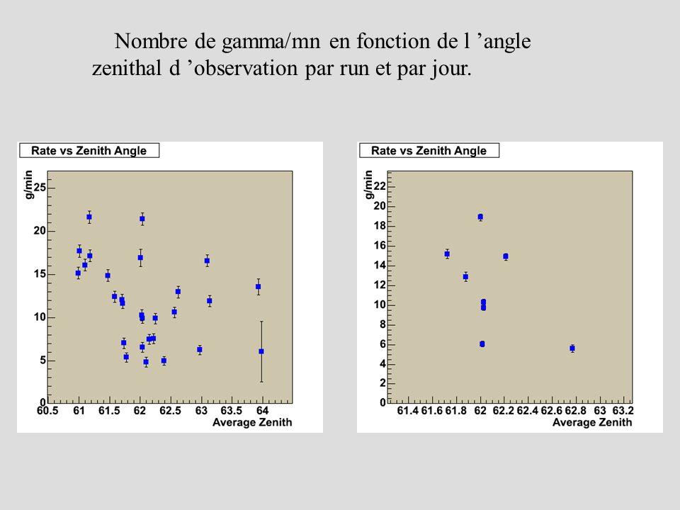 Nombre de gamma/mn en fonction de l angle zenithal d observation par run et par jour.