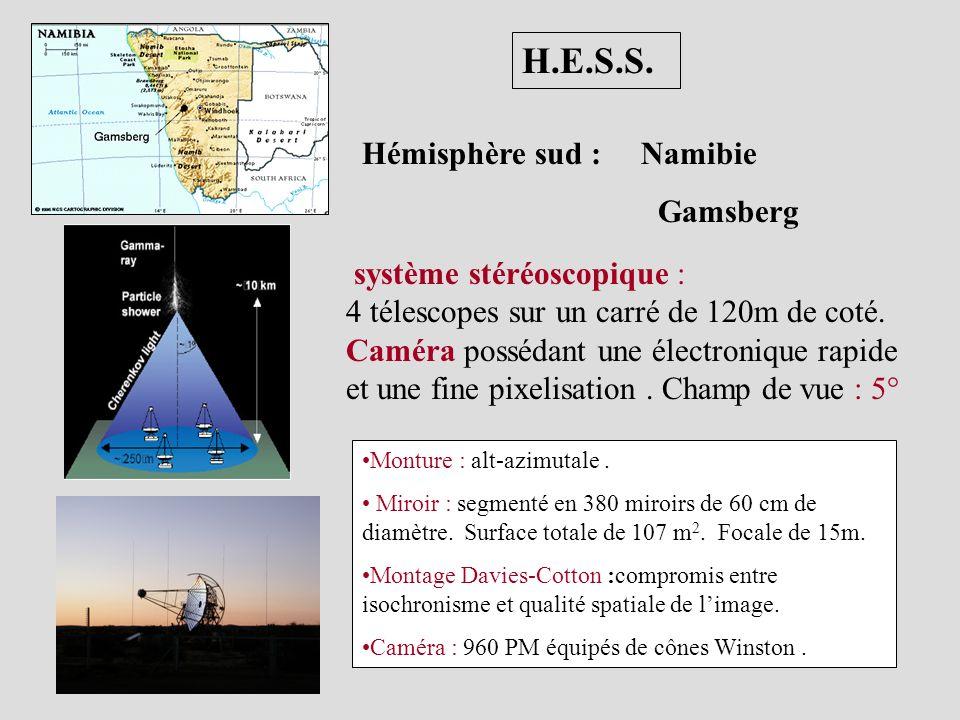 Imagerie et analyse standard Imagerie et analyse standard Source S c L l H D Paramètres de Hillas Ajustement d une distribution de charge gaussienne bidimentionnelle.