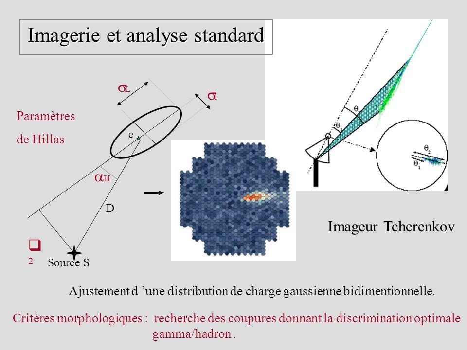 Imagerie et analyse standard Imagerie et analyse standard Source S c L l H D Paramètres de Hillas Ajustement d une distribution de charge gaussienne b