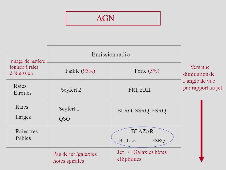AGN Emission radio Faible (95%) Forte (5%) Vers une diminution de langle de vue par rapport au jet Raies Etroites Raies Larges Raies très faibles Seyf