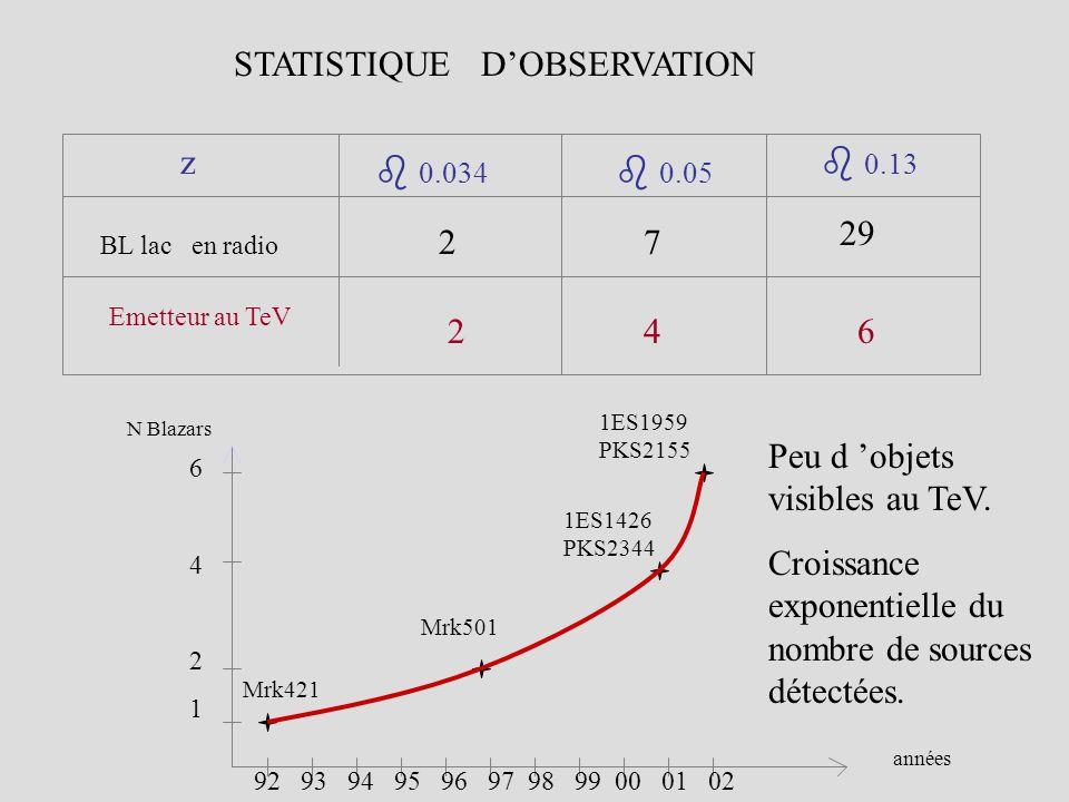 Difficultés dobservation des Blazars au TeV - Fond de bruit cosmique chargé : Lefficacité aux gammas dépend de la réjection des hadrons.