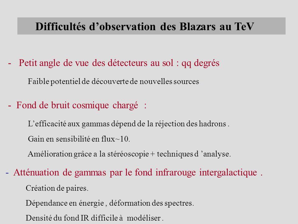 Difficultés dobservation des Blazars au TeV - Fond de bruit cosmique chargé : Lefficacité aux gammas dépend de la réjection des hadrons. Gain en sensi