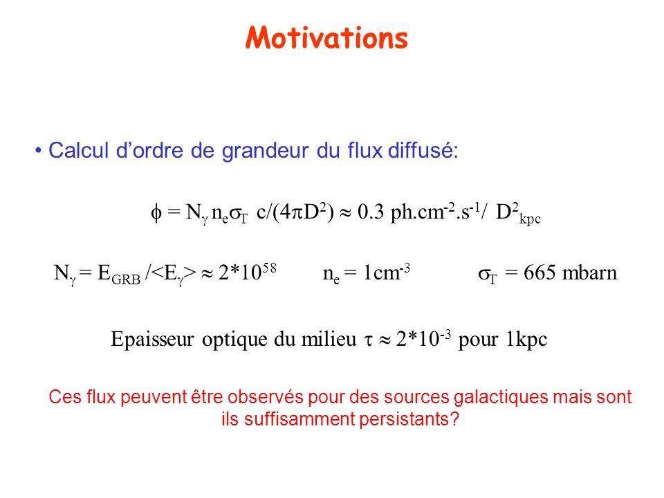= N n e T c/(4 D 2 ) 0.3 ph.cm -2.s -1 / D 2 kpc N = E GRB / 2*10 58 n e = 1cm -3 T = 665 mbarn Ces flux peuvent être observés pour des sources galact