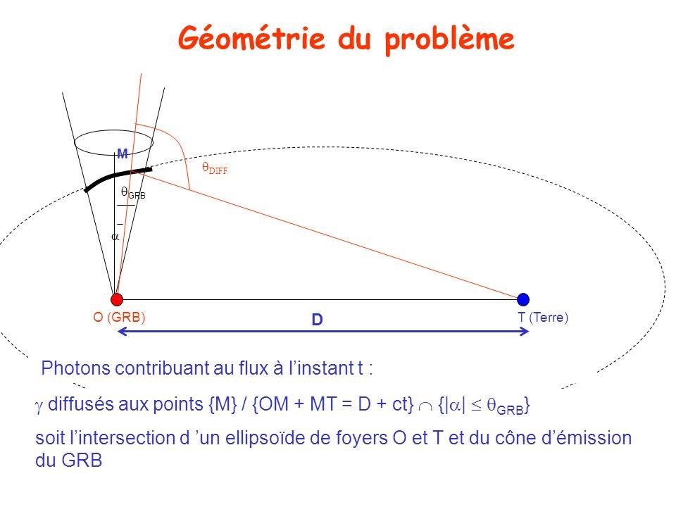 Géométrie du problème Photons contribuant au flux à linstant t : diffusés aux points {M} / {OM + MT = D + ct} {| | GRB } soit lintersection d un ellip