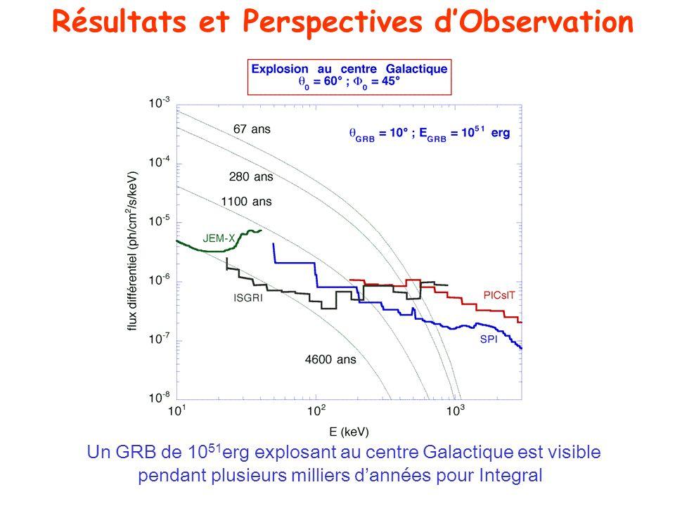 Un GRB de 10 51 erg explosant au centre Galactique est visible pendant plusieurs milliers dannées pour Integral Résultats et Perspectives dObservation