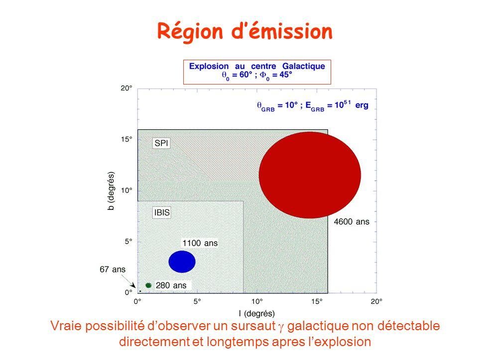 Vraie possibilité dobserver un sursaut galactique non détectable directement et longtemps apres lexplosion Région démission
