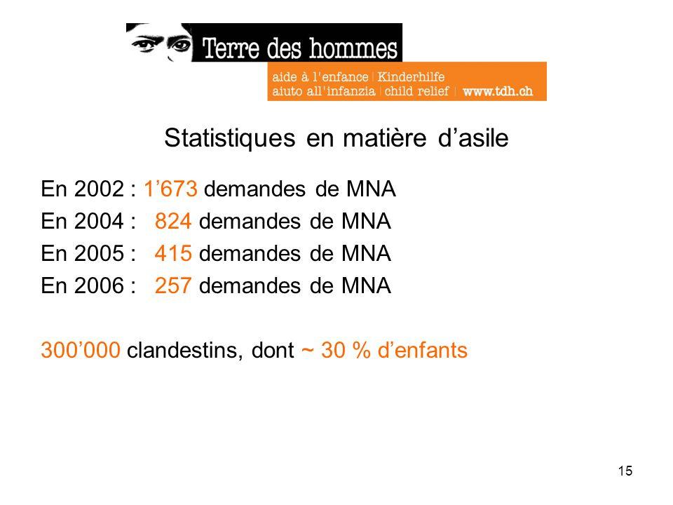 15 Statistiques en matière dasile En 2002 : 1673 demandes de MNA En 2004 : 824 demandes de MNA En 2005 : 415 demandes de MNA En 2006 : 257 demandes de