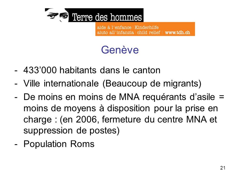 21 Genève -433000 habitants dans le canton -Ville internationale (Beaucoup de migrants) -De moins en moins de MNA requérants dasile = moins de moyens