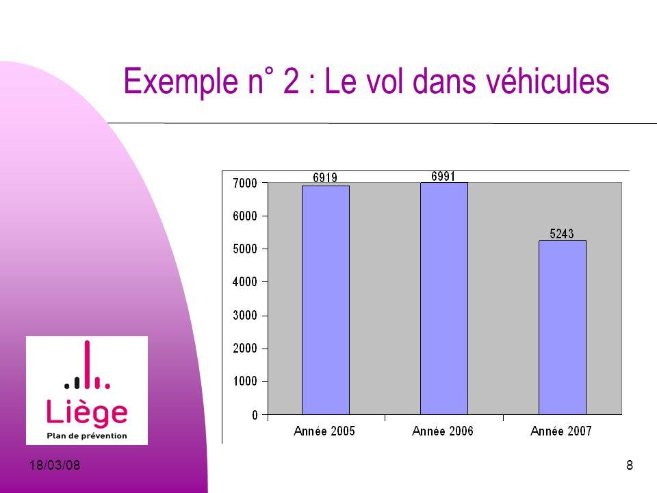 18/03/089 Exemple n° 2 : Le vol dans véhicules