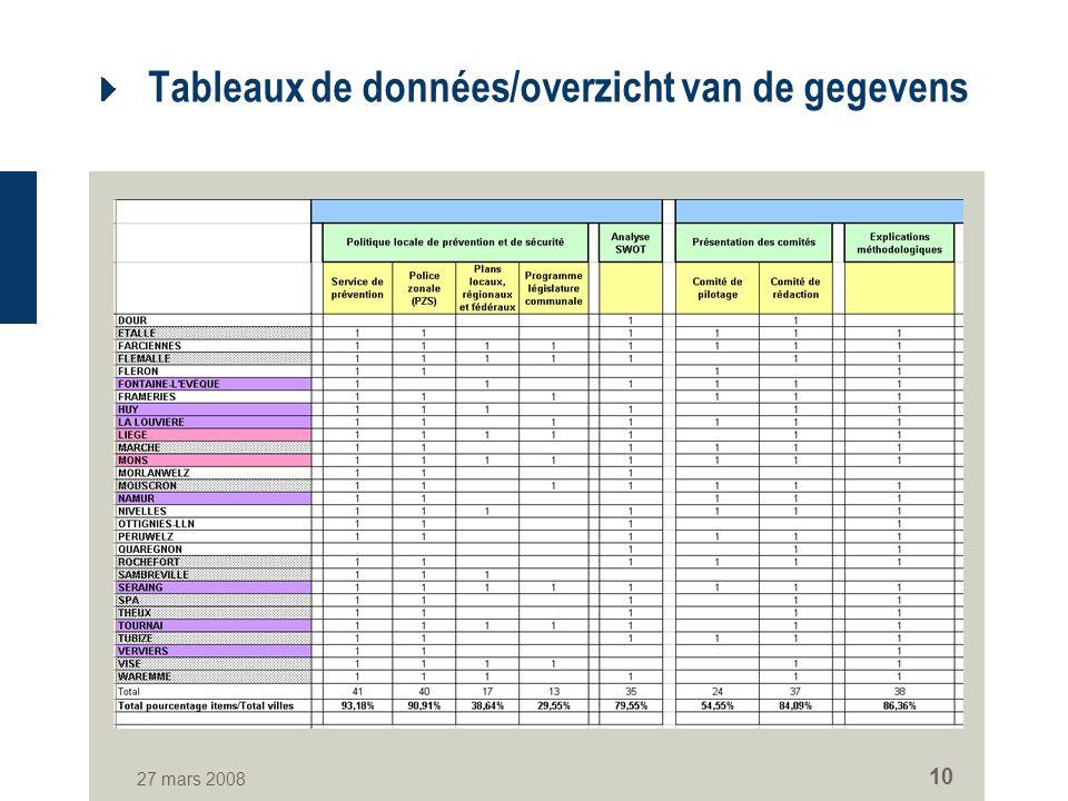 27 mars 2008 10 Tableaux de données/overzicht van de gegevens