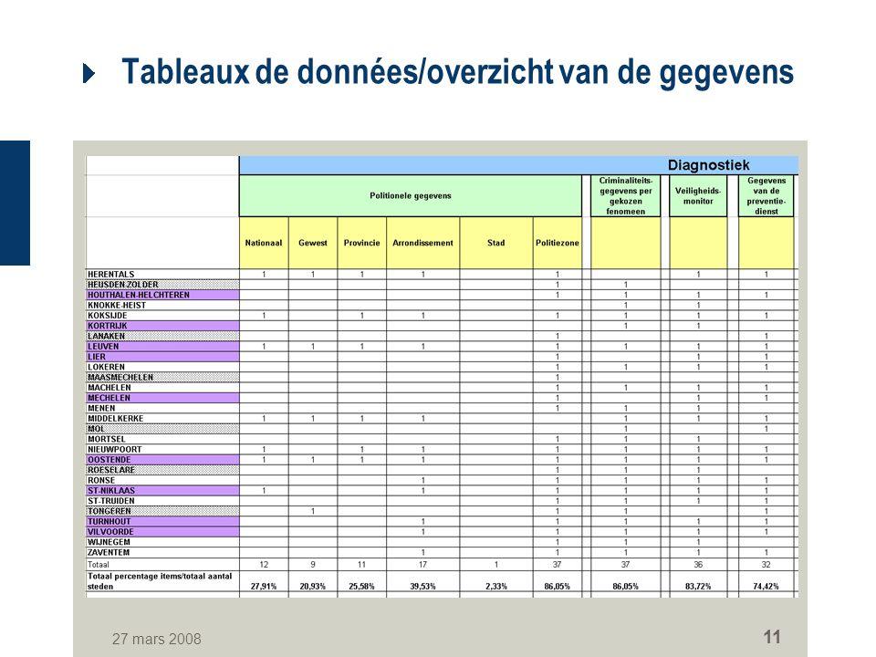 27 mars 2008 11 Tableaux de données/overzicht van de gegevens