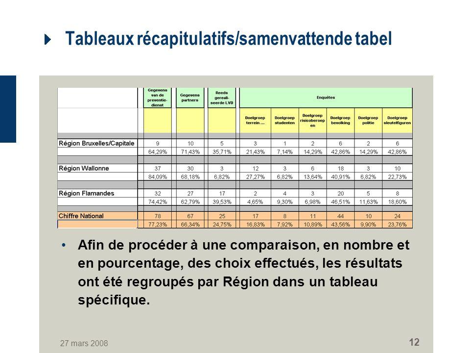 27 mars 2008 12 Tableaux récapitulatifs/samenvattende tabel Afin de procéder à une comparaison, en nombre et en pourcentage, des choix effectués, les résultats ont été regroupés par Région dans un tableau spécifique.