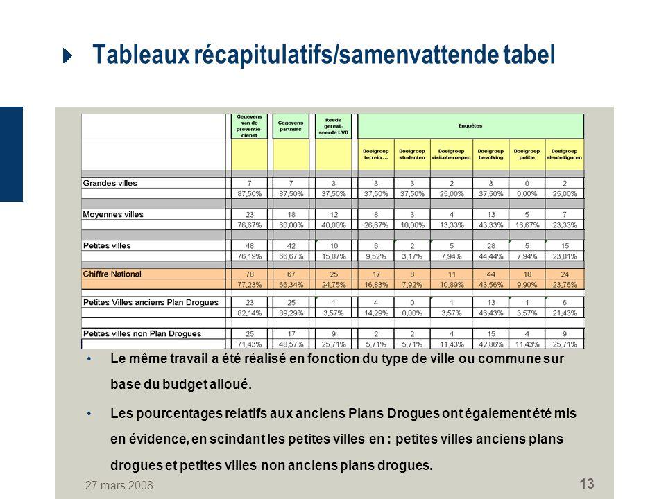 27 mars 2008 13 Tableaux récapitulatifs/samenvattende tabel Le même travail a été réalisé en fonction du type de ville ou commune sur base du budget alloué.